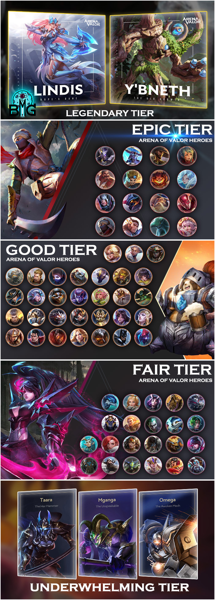 Arena of Valor - Tier list Elsu Update