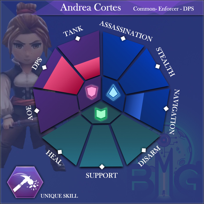 Assassins Creed Chart