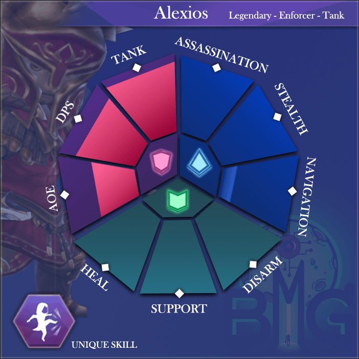 ACReb-Hero-Skills-diagram-alexios