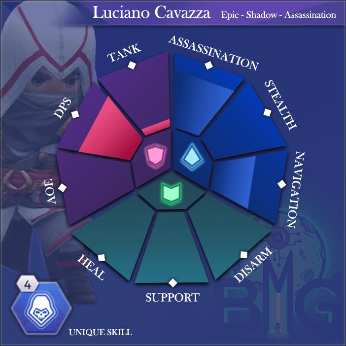 ACReb-Hero-Skills-diagram-luciano-cavazza