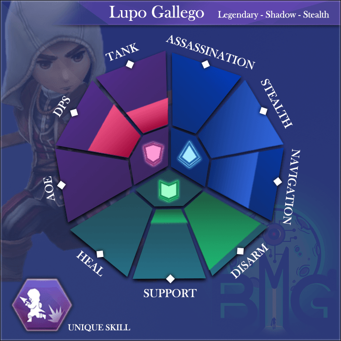 ACReb-Hero-Skills-diagram-lupo-gallego