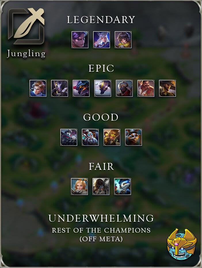 arena of valor tier list jungle jungling
