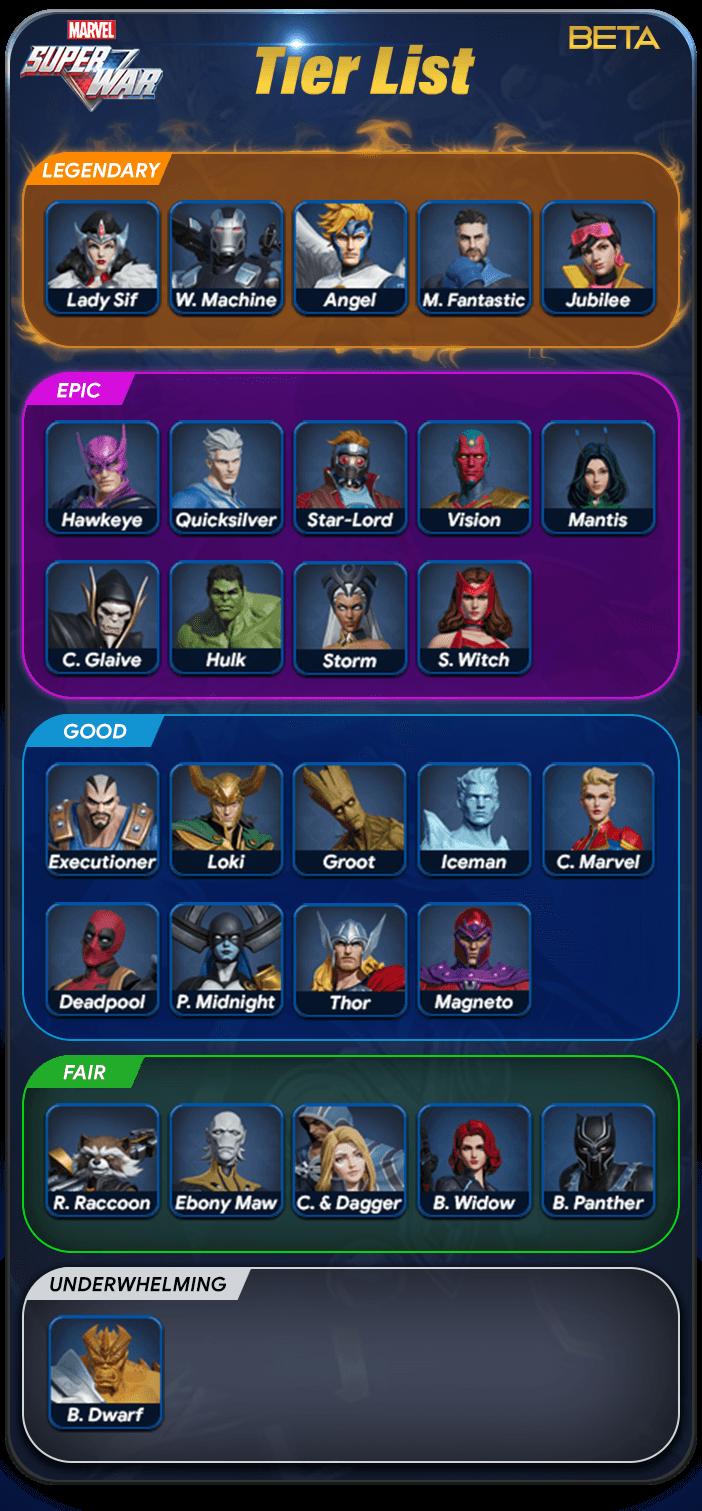 Marvel Super War Tier List Beta