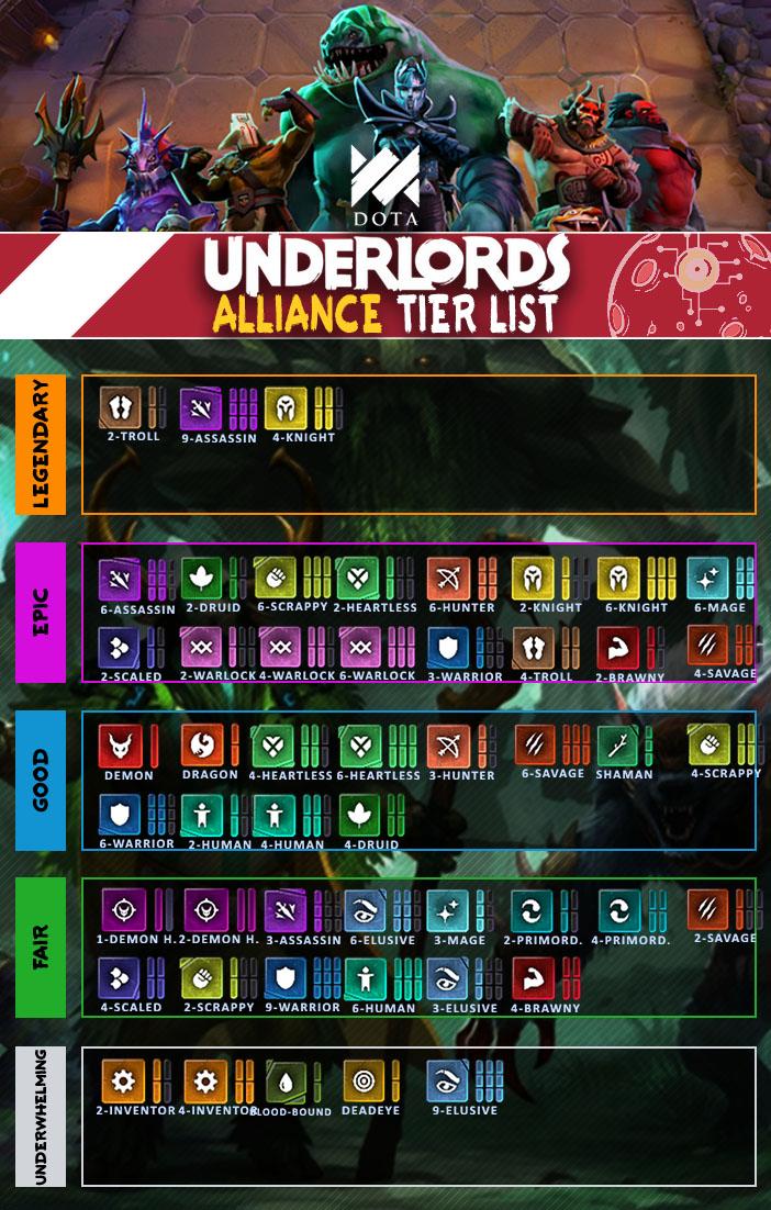 Dota Underlords Tier List v1.1
