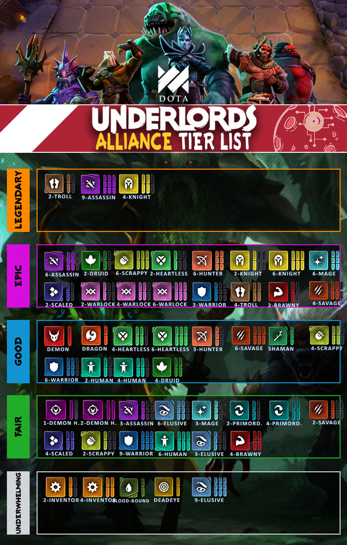 Dota Underlords Tier List