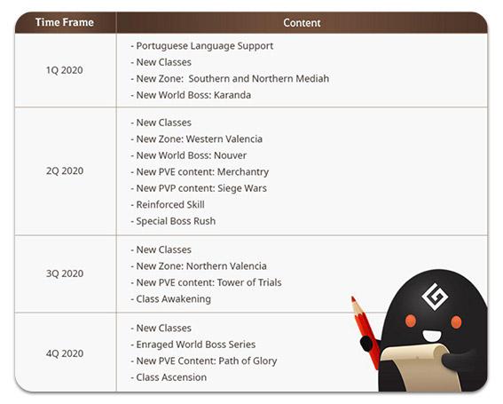Black Desert Mobile Future Plans List